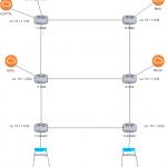 Opérer son AS - Comprendre l'iBGP / OSPF